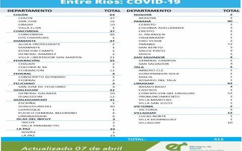 ESTE MIÉRCOLES SE REGISTRARON 415 NUEVOS CASOS DE CORONAVIRUS EN ENTRE RÍOS