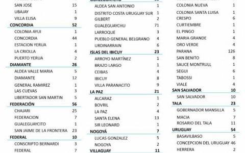 Confirmaron 673 casos de Covid en las últimas 48 horas.